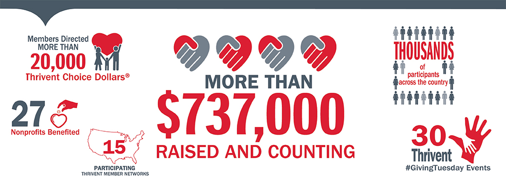 Thank you to all Thrivent members who participated in Giving Tuesday 2018